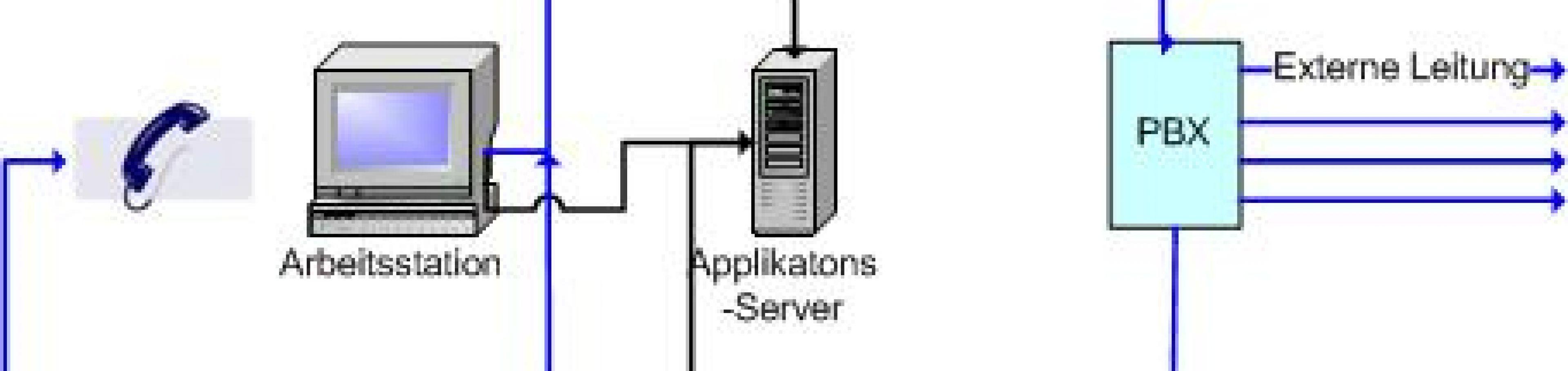 Anwahlverfahren im Outbound Callcenter: Powerdial, Predictive Dialer