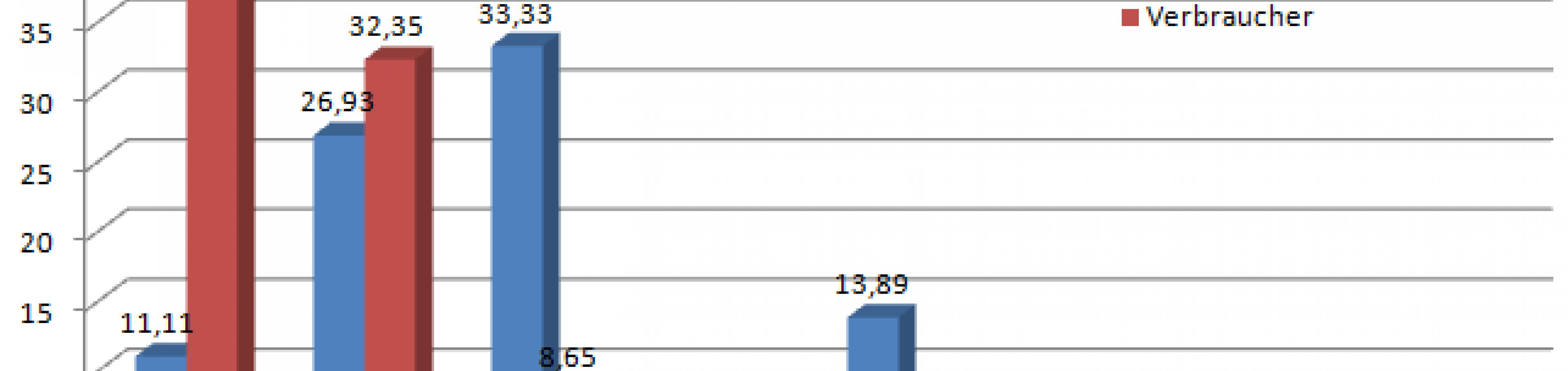 Callcenter: Outbound Anwahlversuche pro Tag Bundesnetzagentur 2014