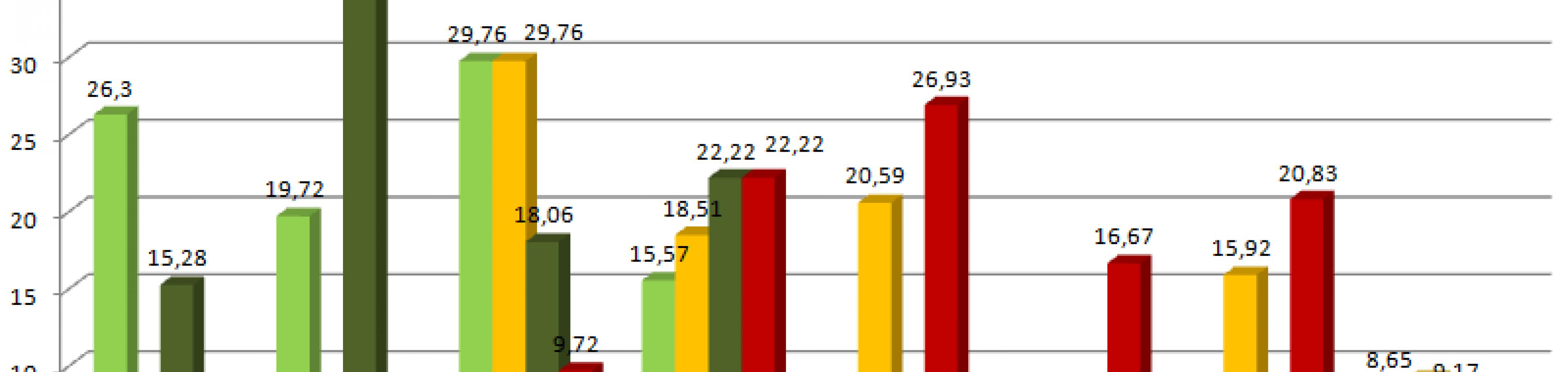 Callcenter: Outbound Anzahl Klingelzeichen pro Anwahlversuche Bundesnetzagentur 2014