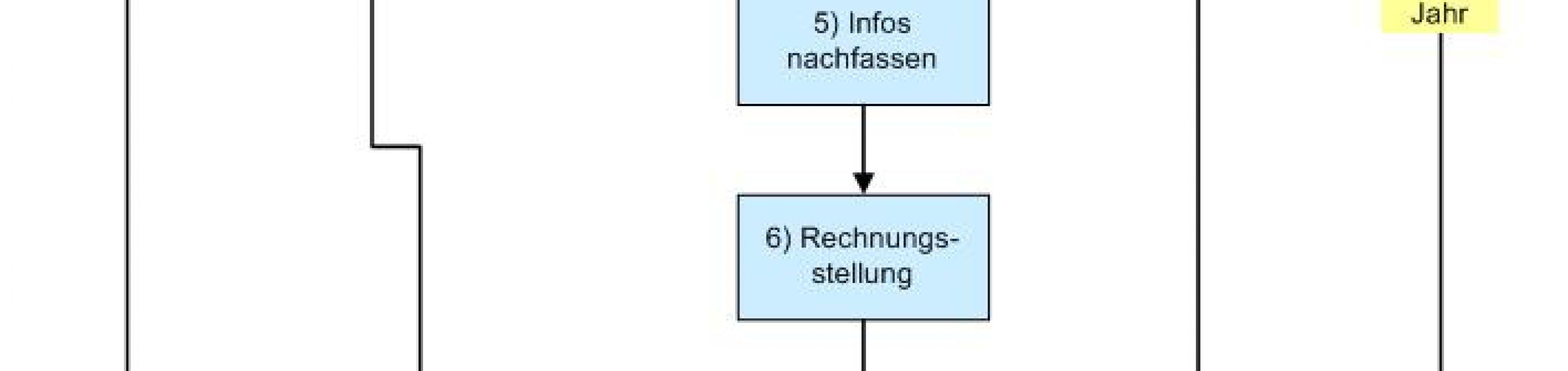 Vertriebsprozesse definieren mit AG-VIP SQL