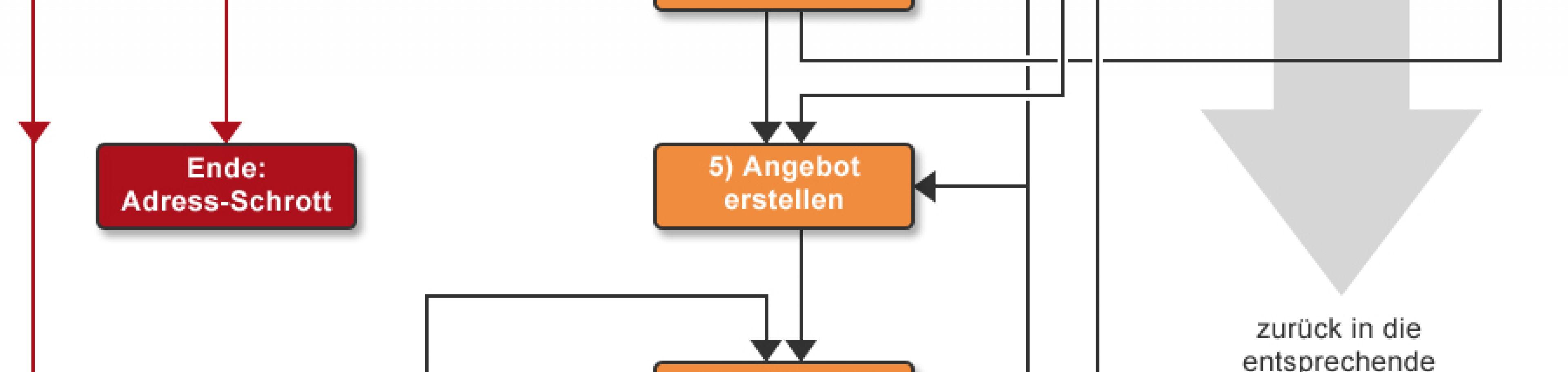 Abbildung eines Vertriebsprozess