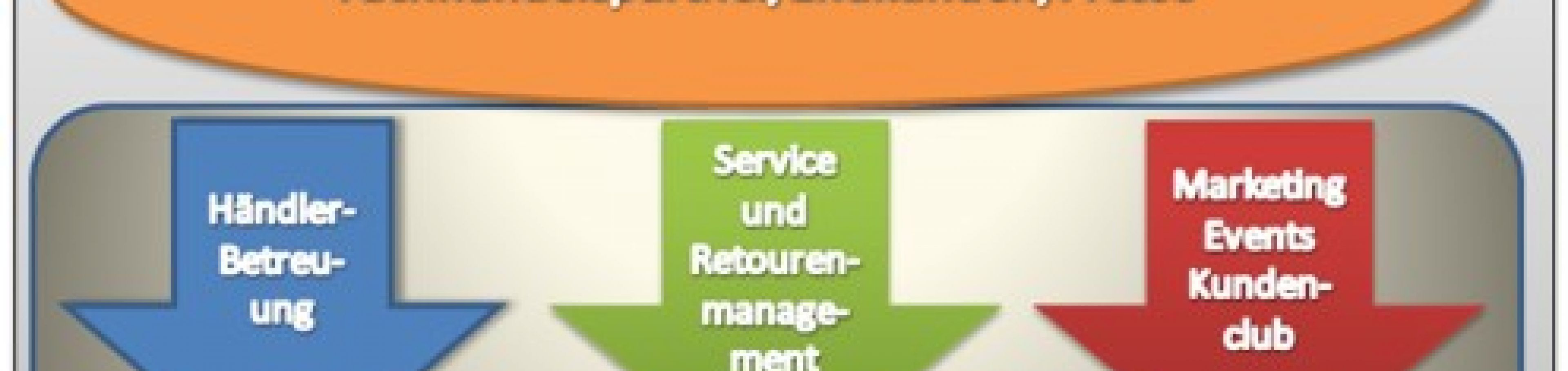 CRM System AG-VIP SQL bei Vredestein: Gleichklang von Vertrieb, Marketing, Service