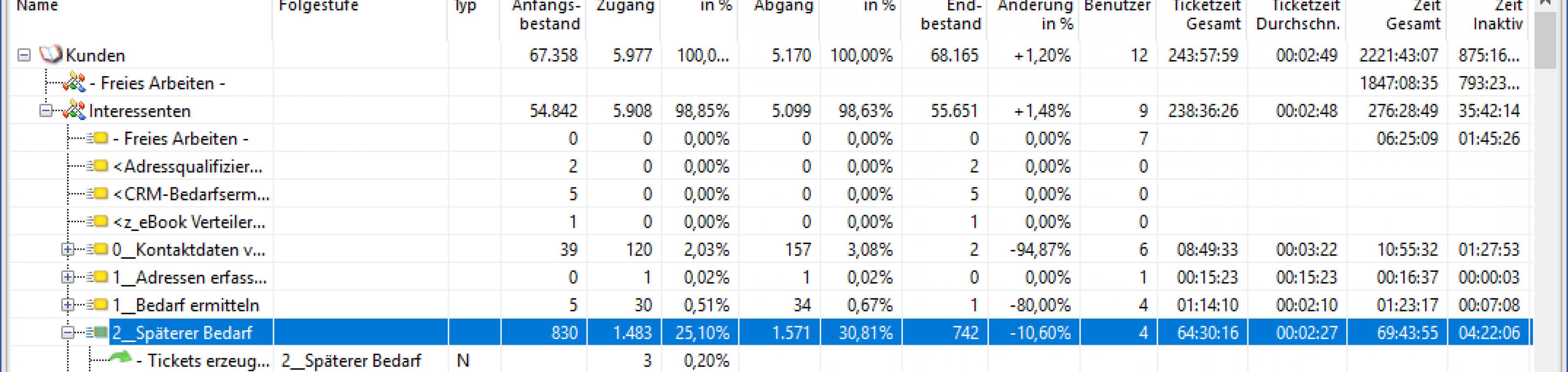 Detaillierte Zahlen in der Projektstatistik.