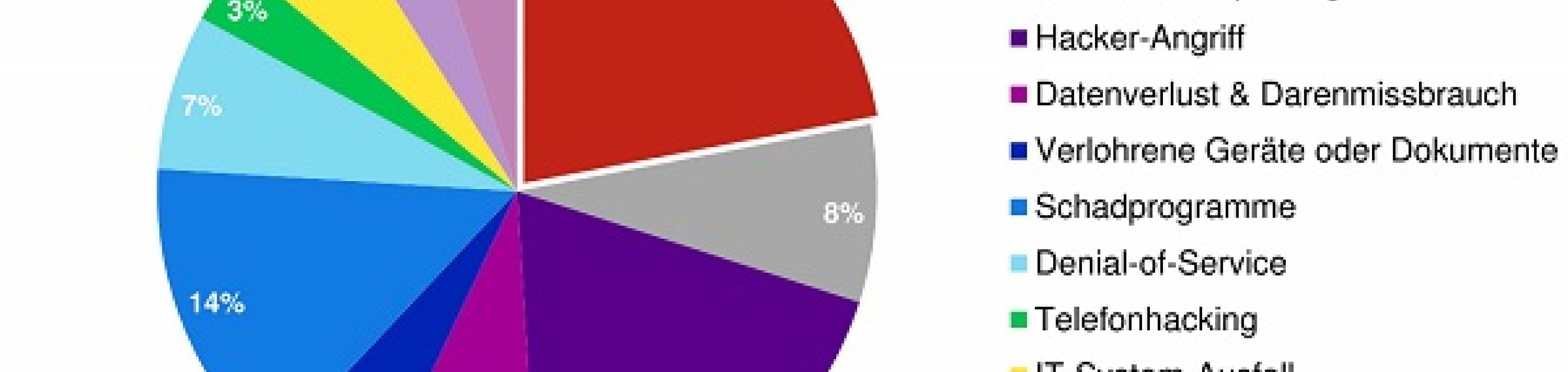 Schaden-Auswertung eines der marktführenden Versicherer der Hiscox von 2017