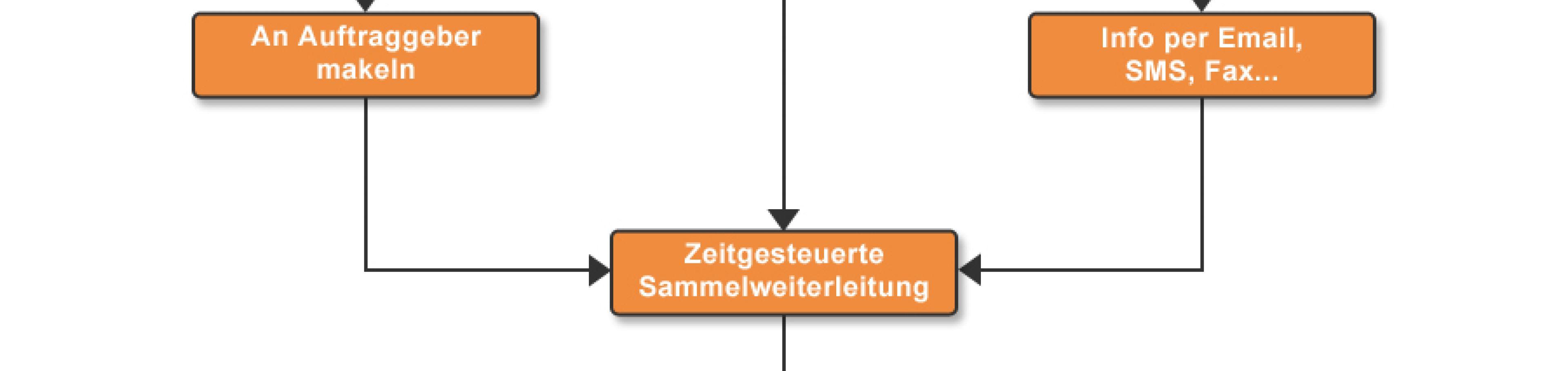 Ablauf mit Büroservice Software