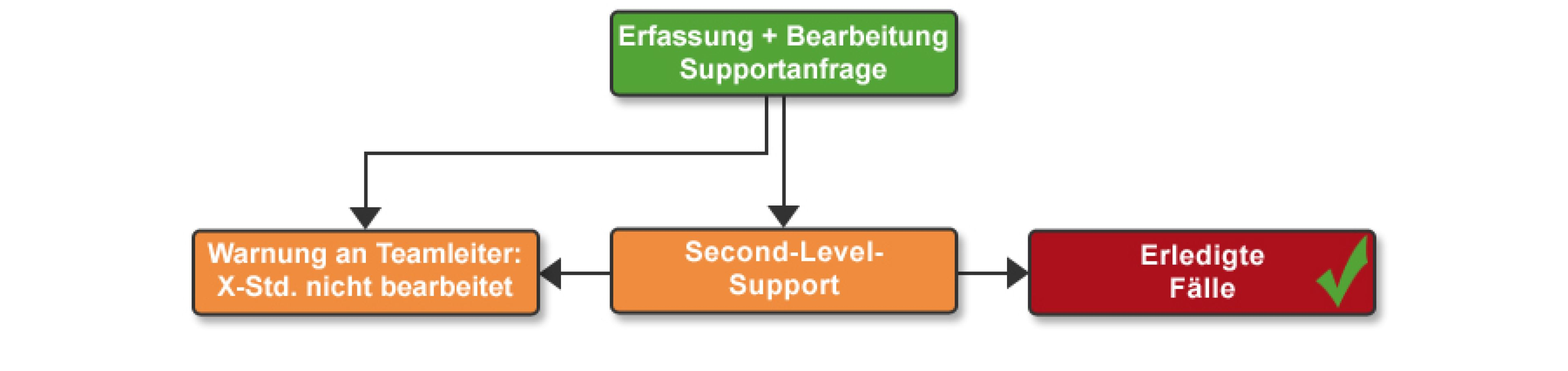Inbound Softrware: Helpdesk mit Eskalationspfad