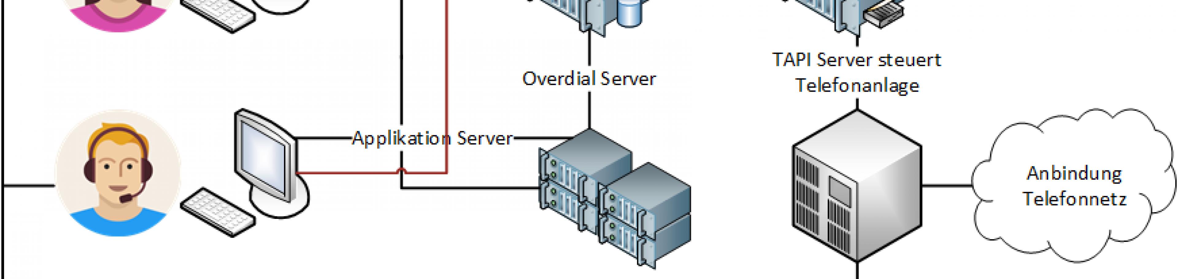 Architektur AG-VIP Overdial Server