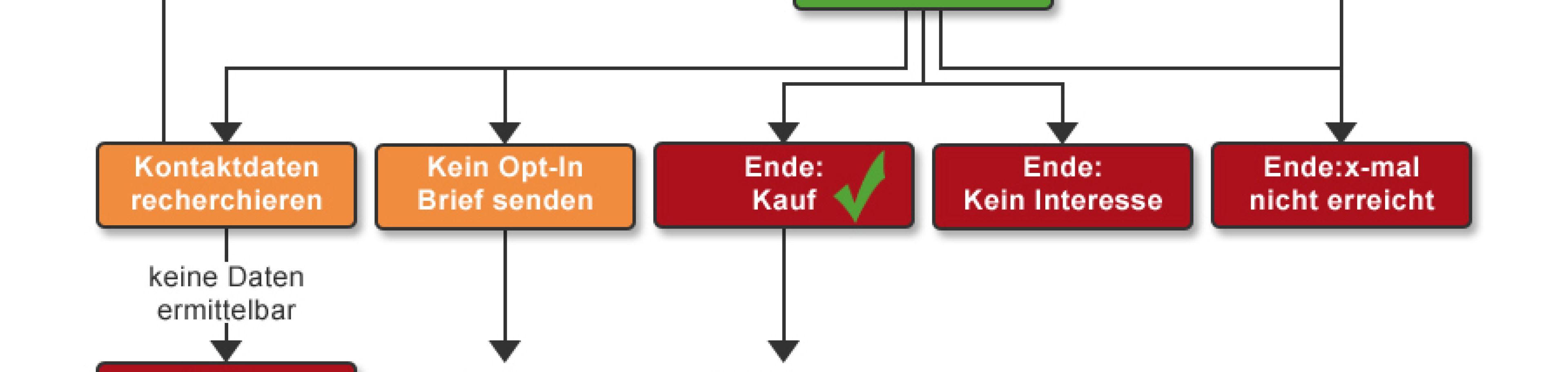 Callcenter Mittelstand Software AG-VIP SQL: Abbildung mehrstufiger Kampagnen
