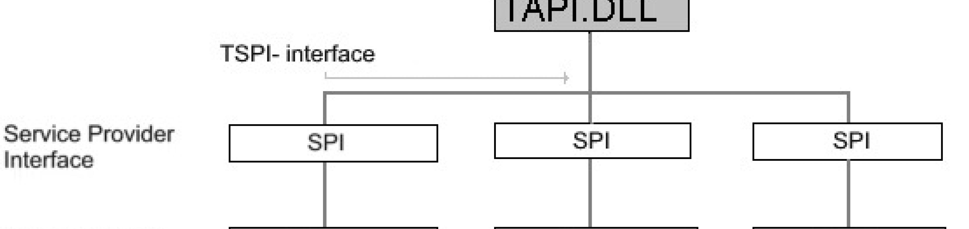 Windows Telephony Application Programming Interface Tapi