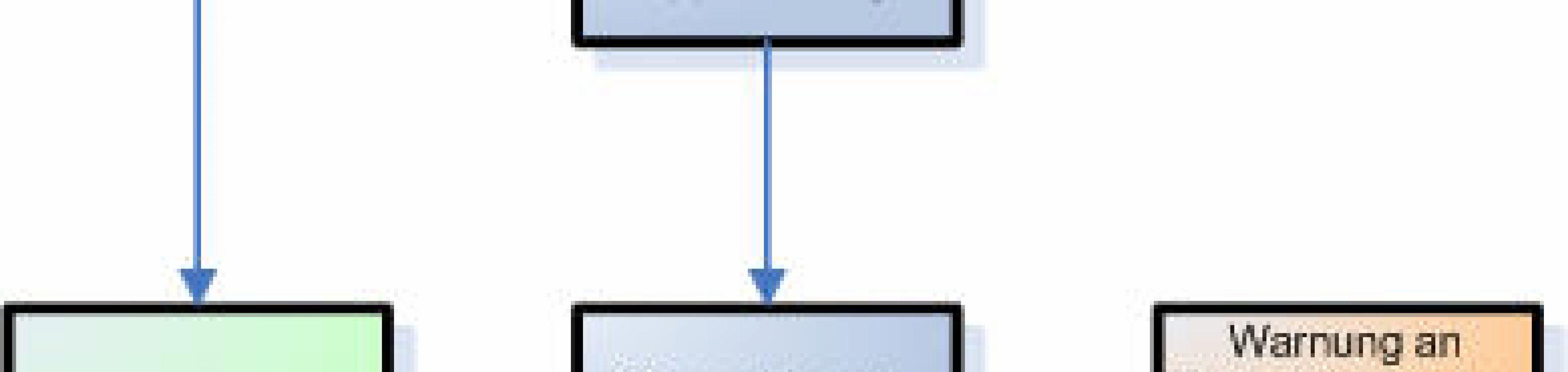 Eskalation Prozess
