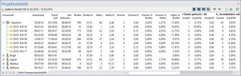 Callcenter Software: Ticketbewegungsstatistik