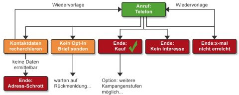 CRM Workflow: Prozess Outbound Kampagne