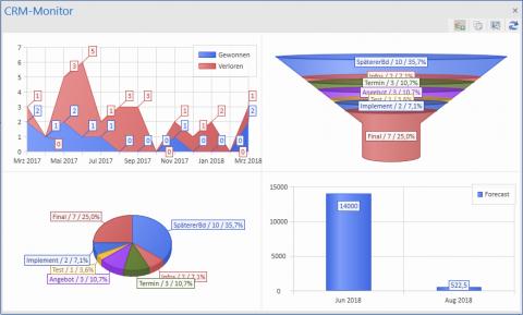 CRM Software AG-VIP: Dashboard mit Forecast, Verkaufstrichter ...