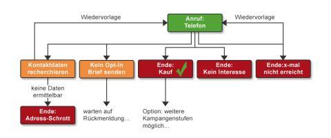 Struktur Outboundkampagne
