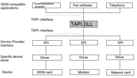 Architektur der TAPI-Schnittstelle