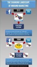 Inbound Marketing, Content Marketing, Leadgenerierung