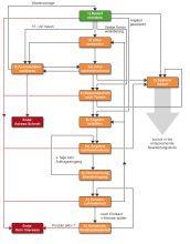 Lead Qualifizierung mit Vertriebsprozess in CRM Software by Grutzeck-Software