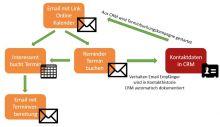 Automatisierung im Verrieb: Ablauf Terminvereinbarung