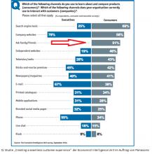Studie Nutzung Kommunikationskanäle - Bedeutung Empfehlungsmarketing